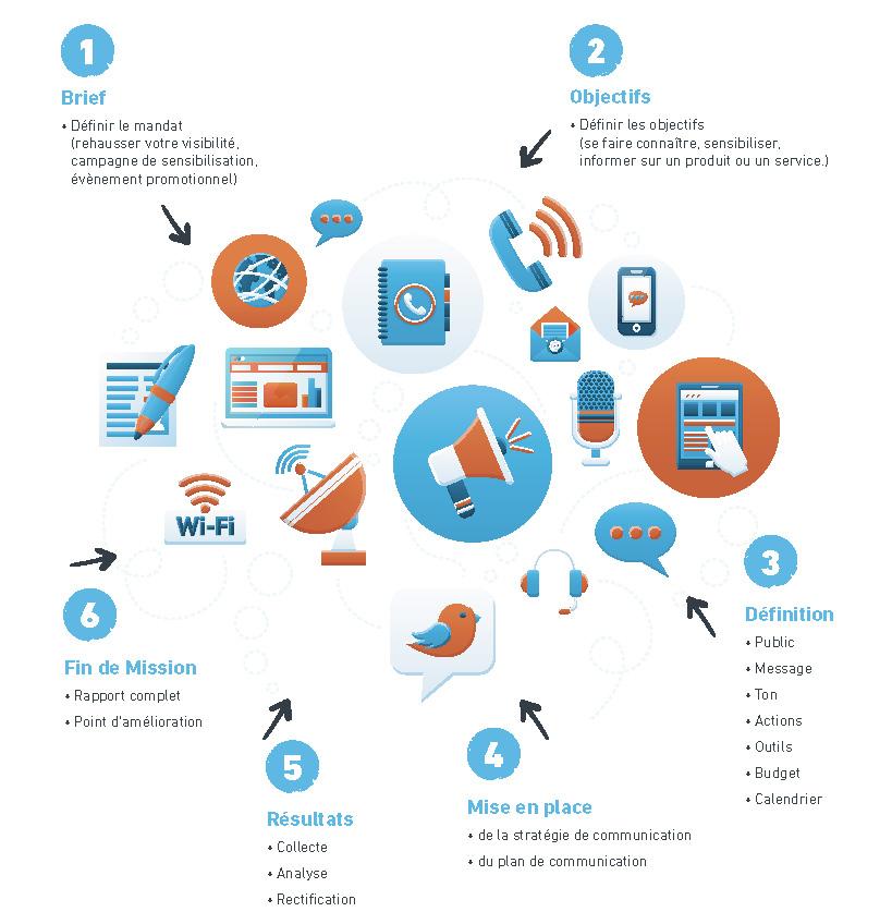 stratégie et plan de communication creamel